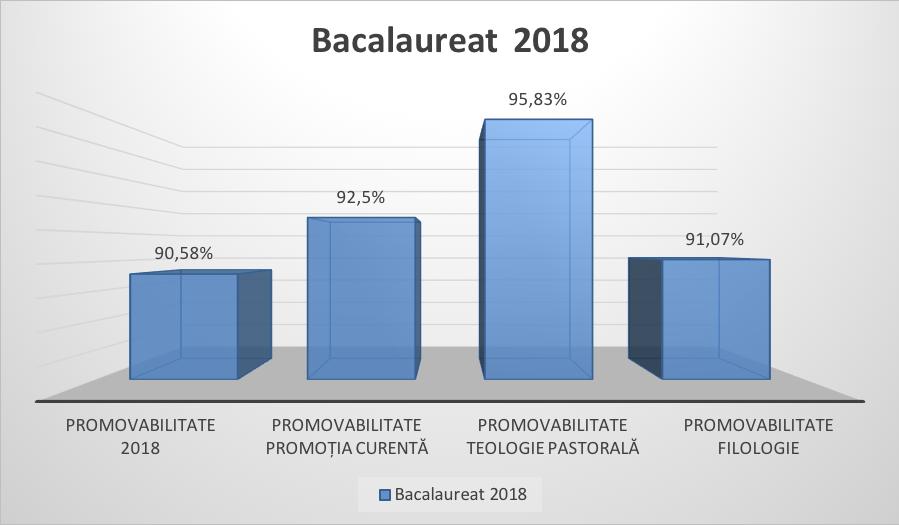 Promovabilitate la Bacalaureat 92,5%